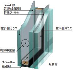 防犯ガラスセキュレの構造